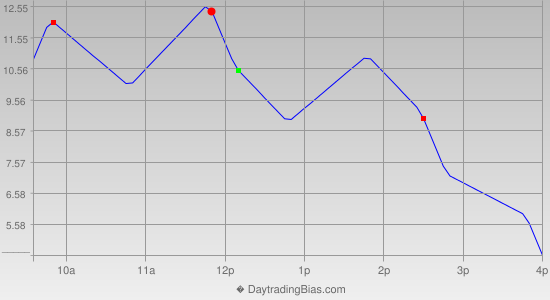 Intraday Cycle Projection (ES) 2014-08-26