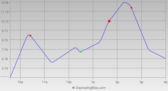 Intraday Cycle Projection (RU2K) 2014-06-12