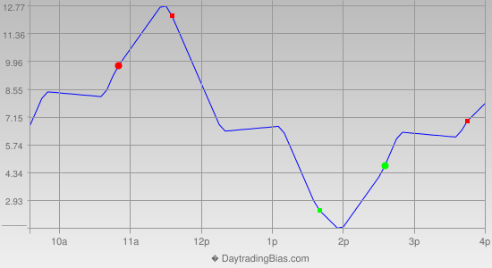 Intraday Cycle Projection (ES) 2012-11-30