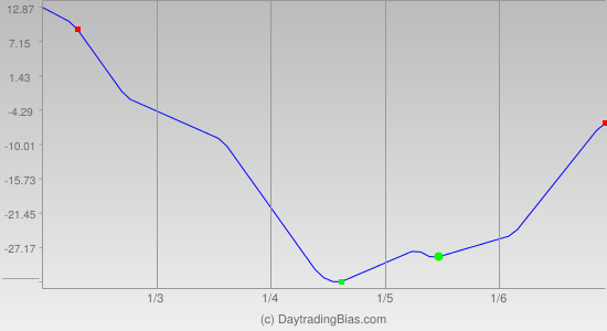 Weekly Cycle Projection (RU2K) 2012-01-02