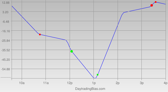 Intraday Cycle Projection (YM) 2012-05-21