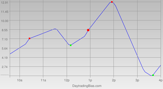 Intraday Cycle Projection (TF) 2011-11-23
