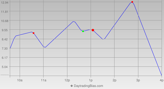 Intraday Cycle Projection (TSX60) 2014-10-17