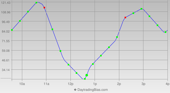 Intraday Cycle Projection (DJIA) 2014-12-26