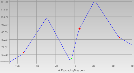 Intraday Cycle Projection (NDX) 2019-01-07