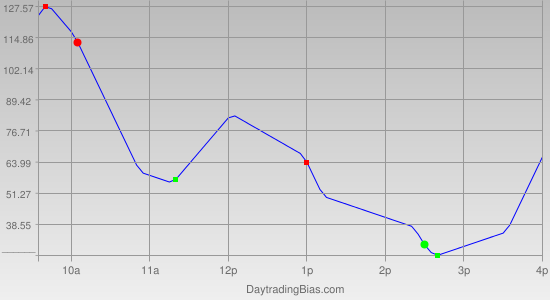Intraday Cycle Projection (YM) 2012-04-11