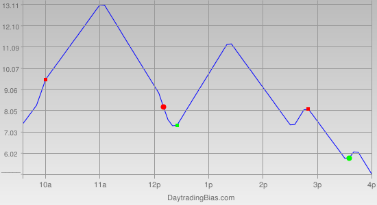 Intraday Cycle Projection (ES) 2011-12-06