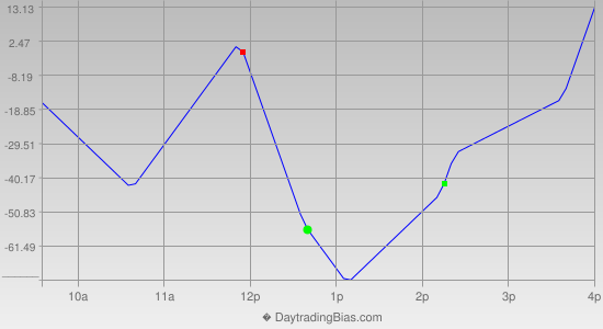 Intraday Cycle Projection (YM) 2012-11-08