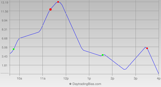 Intraday Cycle Projection (RU2K) 2014-04-07