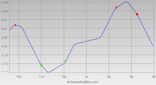 Intraday Cycle Projection (TF) 2014-10-20
