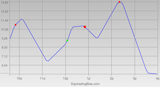 Intraday Cycle Projection (ES) 2011-05-11
