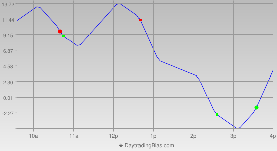 Intraday Cycle Projection (NDX) 2013-11-29