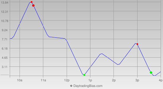 Intraday Cycle Projection (RU2K) 2015-08-12
