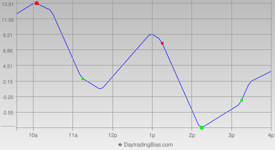 Intraday Cycle Projection (NDX) 2013-04-08