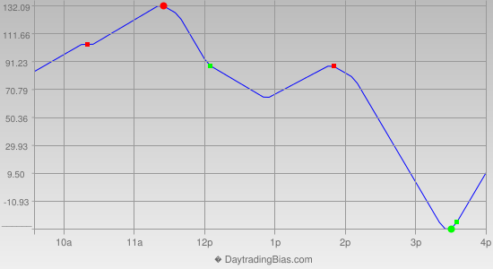 Intraday Cycle Projection (YM) 2014-10-30