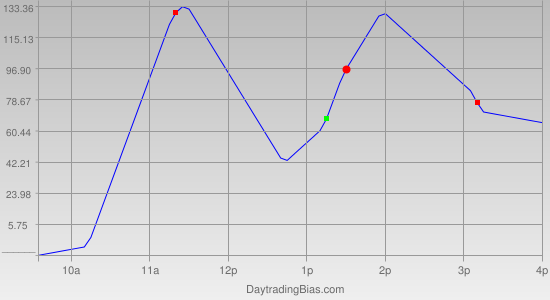 Intraday Cycle Projection (YM) 2011-09-08