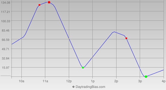 Intraday Cycle Projection (YM) 2019-03-01