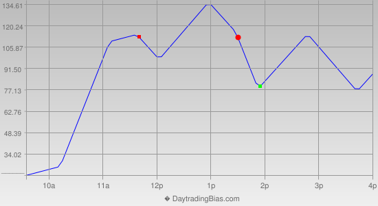 Intraday Cycle Projection (YM) 2018-06-15