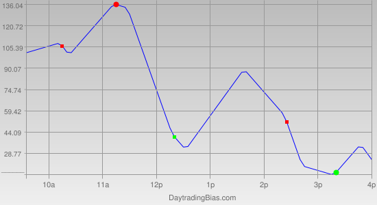 Intraday Cycle Projection (DJIA) 2011-11-25