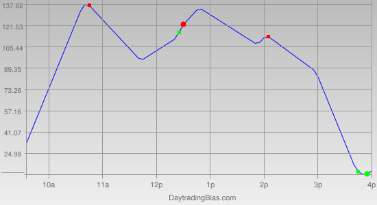 Intraday Cycle Projection (YM) 2011-12-07