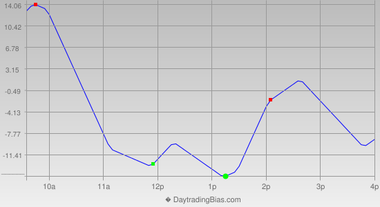Intraday Cycle Projection (NDX) 2013-06-14