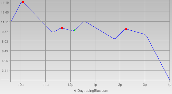 Intraday Cycle Projection (ES) 2013-09-09