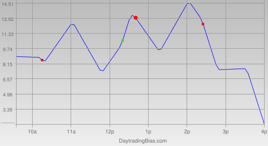 Intraday Cycle Projection (RU2K) 2011-09-13