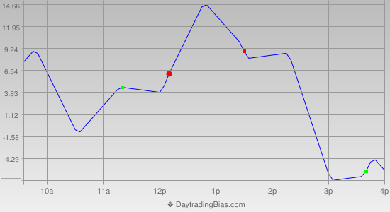 Intraday Cycle Projection (NQ) 2012-10-02