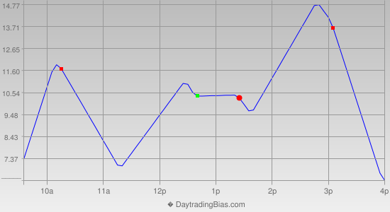 Intraday Cycle Projection (RU2K) 2015-07-10