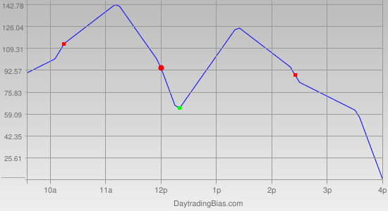 Intraday Cycle Projection (DJIA) 2011-09-13