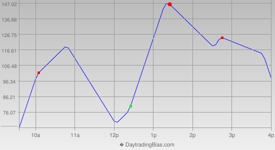 Intraday Cycle Projection (YM) 2012-11-09