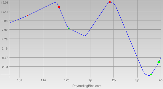 Intraday Cycle Projection (NDX) 2011-04-20