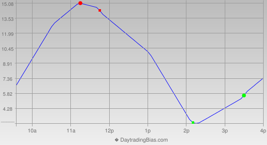 Intraday Cycle Projection (ES) 2013-01-09