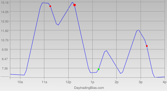 Intraday Cycle Projection (ES) 2011-11-23