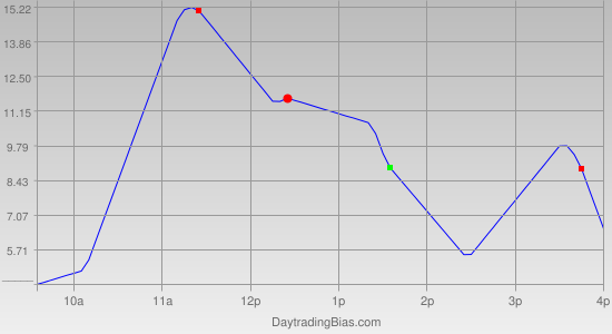 Intraday Cycle Projection (TF) 2011-10-20