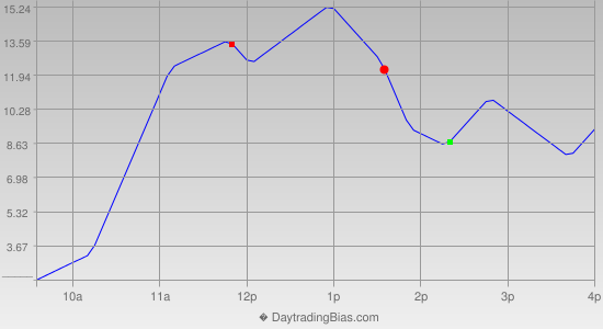 Intraday Cycle Projection (TF) 2015-10-08