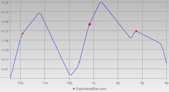 Intraday Cycle Projection (ES) 2012-11-09