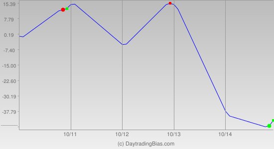 Weekly Cycle Projection (ES) 2011-10-10