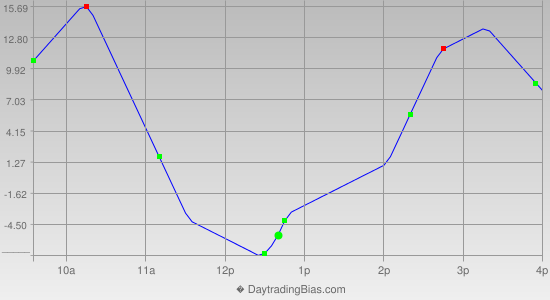 Intraday Cycle Projection (NDX) 2013-12-26