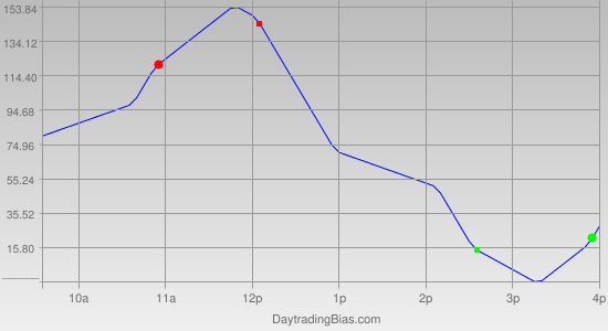 Intraday Cycle Projection (YM) 2011-12-08