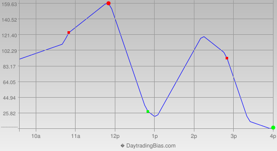 Intraday Cycle Projection (DJIA) 2014-10-17