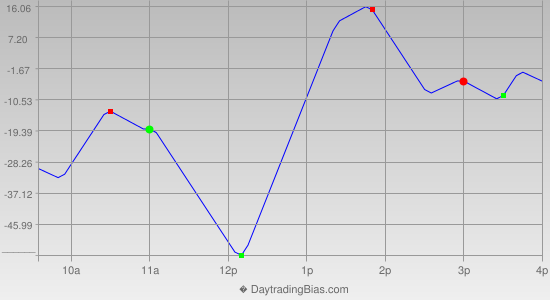 Intraday Cycle Projection (YM) 2014-01-16