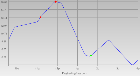 Intraday Cycle Projection (ES) 2011-07-12