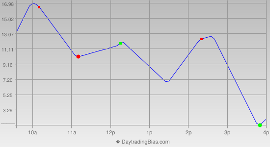 Intraday Cycle Projection (ES) 2014-10-02