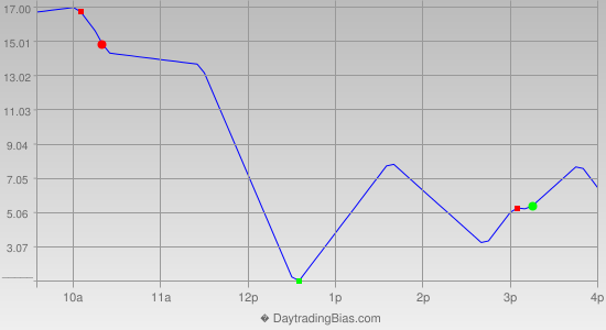 Intraday Cycle Projection (NDX) 2013-08-09