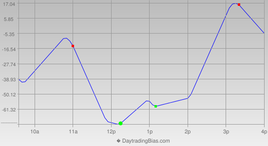 Intraday Cycle Projection (YM) 2013-09-24