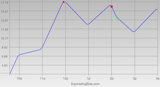 Intraday Cycle Projection (RU2K) 2011-09-22
