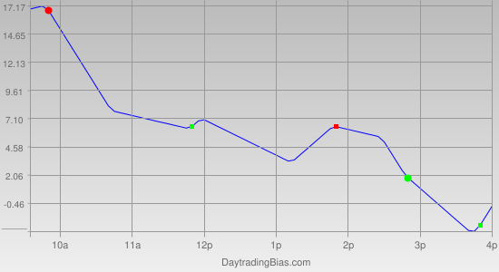Intraday Cycle Projection (TF) 2011-12-15