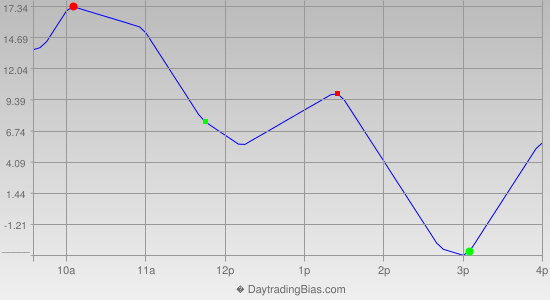 Intraday Cycle Projection (NDX) 2013-03-15