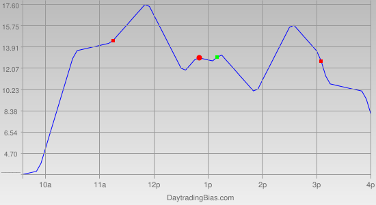 Intraday Cycle Projection (NQ) 2012-01-27